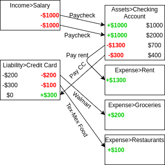Simple example image of double-entry accounting.